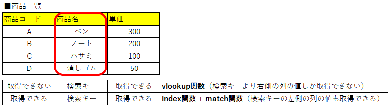 index match